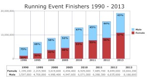 FinishersGraph_1990to2013